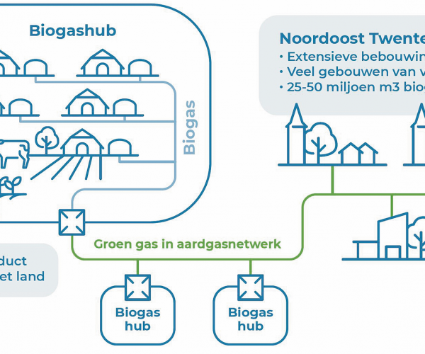 Intentieovereenkomst voor oprichting groengasbedrijf in Noordoost Twente